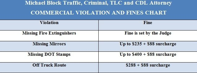 New York Criminal Summons and Tickets - Michael Block Lawyer